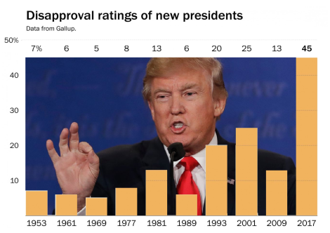 dissapproval-ratings